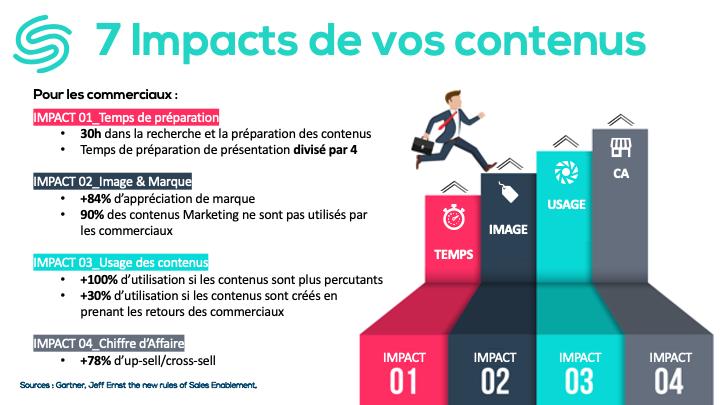 Les 7 impacts de vos contenus