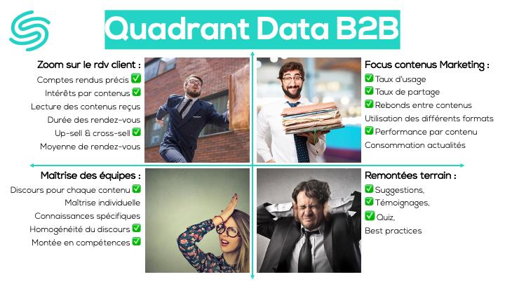 Impact du contenu sur vos data