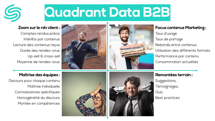 Quadran de la data B2B